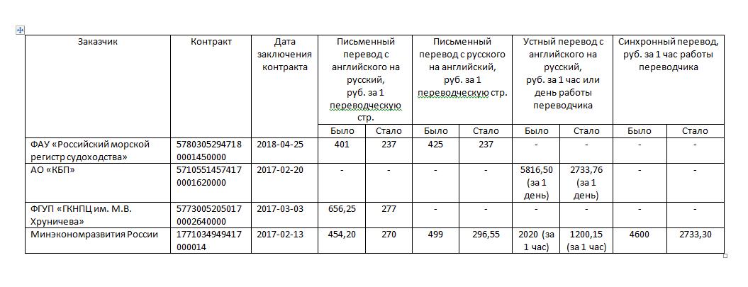Переводчика устного часа стоимость работы москве ломбард часов 38 в